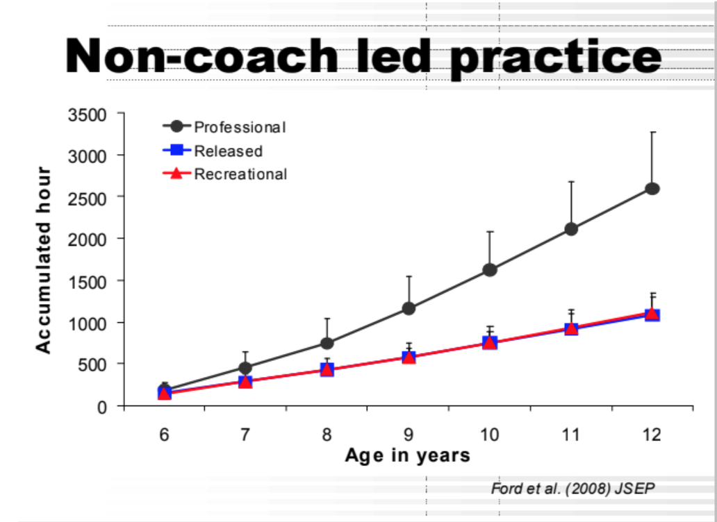 Image Of Non-coach led practice graph