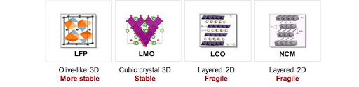 Figure 2: Molecular structures of different Lithium-ion batteries. Source: Soroosh Sharifi-Asl, et al., Oxygen Release Degradation in Lithium-ion Battery Cathode Materials: Mechanisms and Mitigating Approaches. Adv. Energy Mater. 2019, 1900551