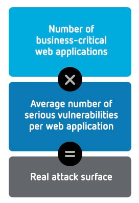 Web App Security Statistics Report 2016 - WhiteHat