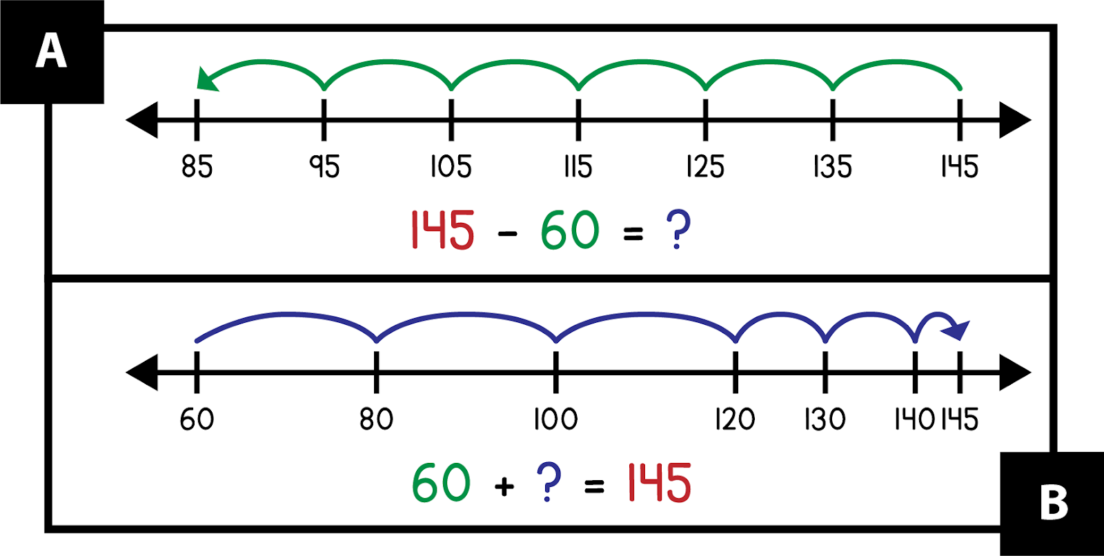 A: A number line shows jumping by 10s back from 145 to 85. Red 145 minus green 60 equals blue question mark. B: A number line shows jumping by 20s from 60 to 120, then jumping by 10s to 140, then jumping by five to 145. Green 60 + blue question mark = red 145.