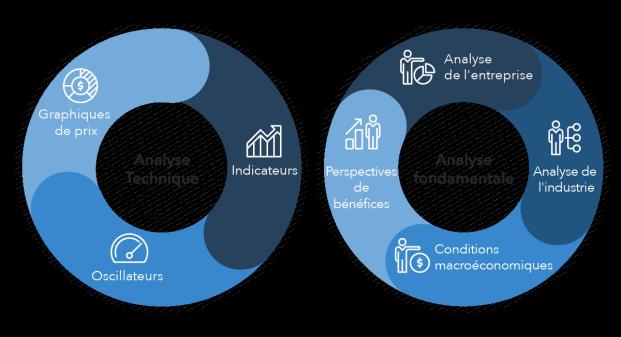 graphique montrant différence entre analyse technique et analyse fondamentale