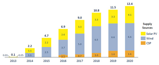 The capacity of wind, solar PV and CSP energy produced in 2020.