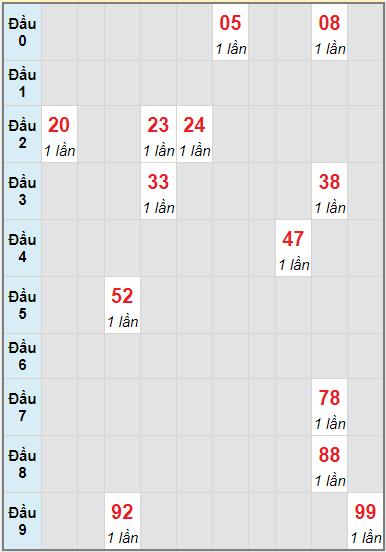 Soi cầu kết quả xổ số miền Trung Ngày 06/09/2021 2