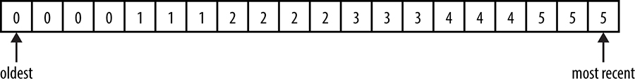 An example time-series.