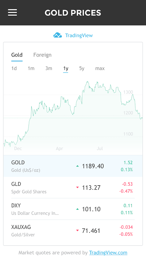 #1 Gold Silver Price + News- screenshot