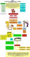 Mapa Mental - Juizado Especial Cível (JEC)