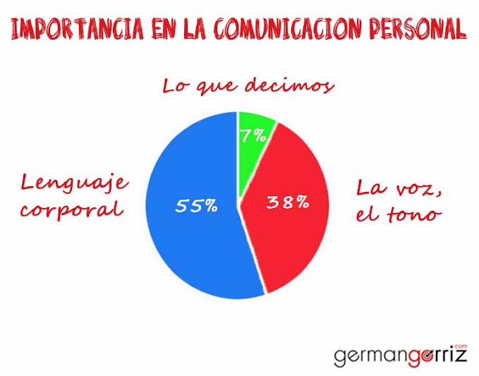 Lenguaje-Corporal-No-Verbal-germangorriz