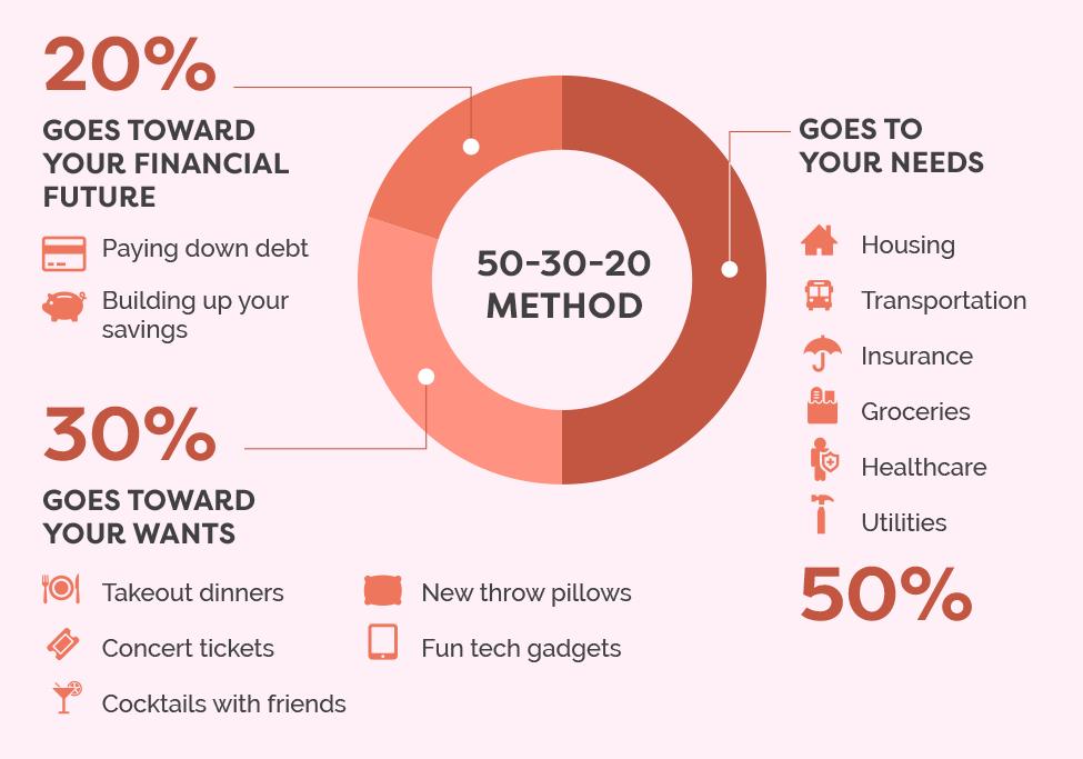 50/30/20 budget graph