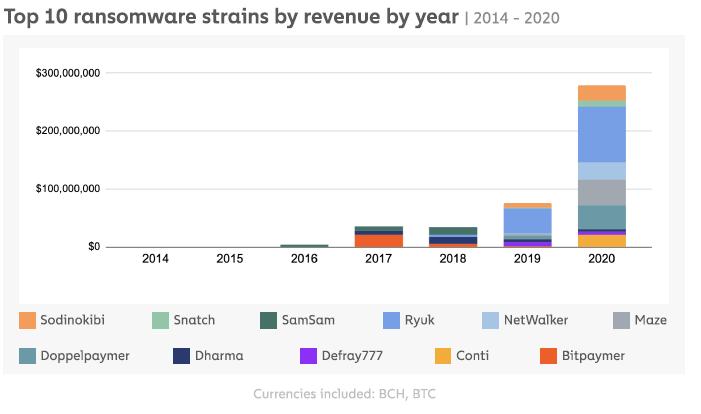 TOp 10 des ransomware par revenus générés