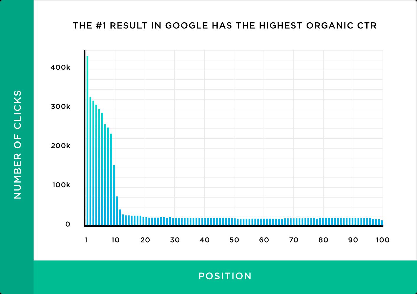 CTR сайта на позиции 1 Google