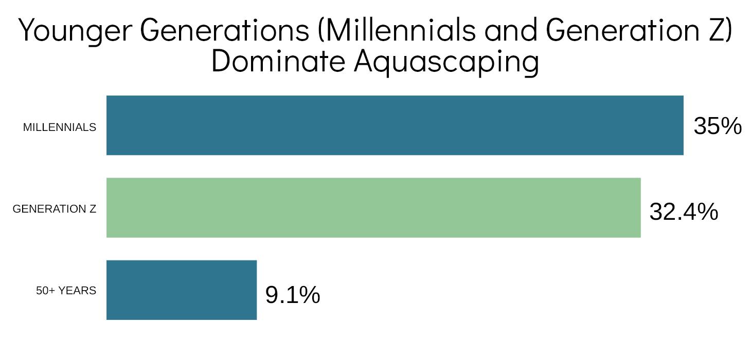 aquascaping survey result - millenials and gen z