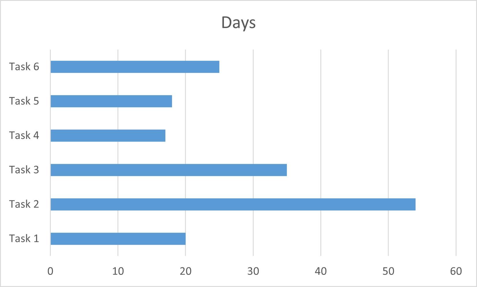 Simple Bar Graph Result