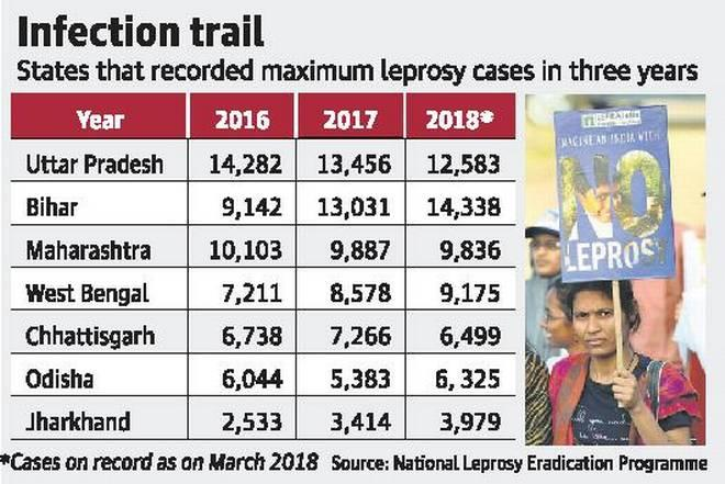 Image result for as new cases rise, leprosy in spotlight