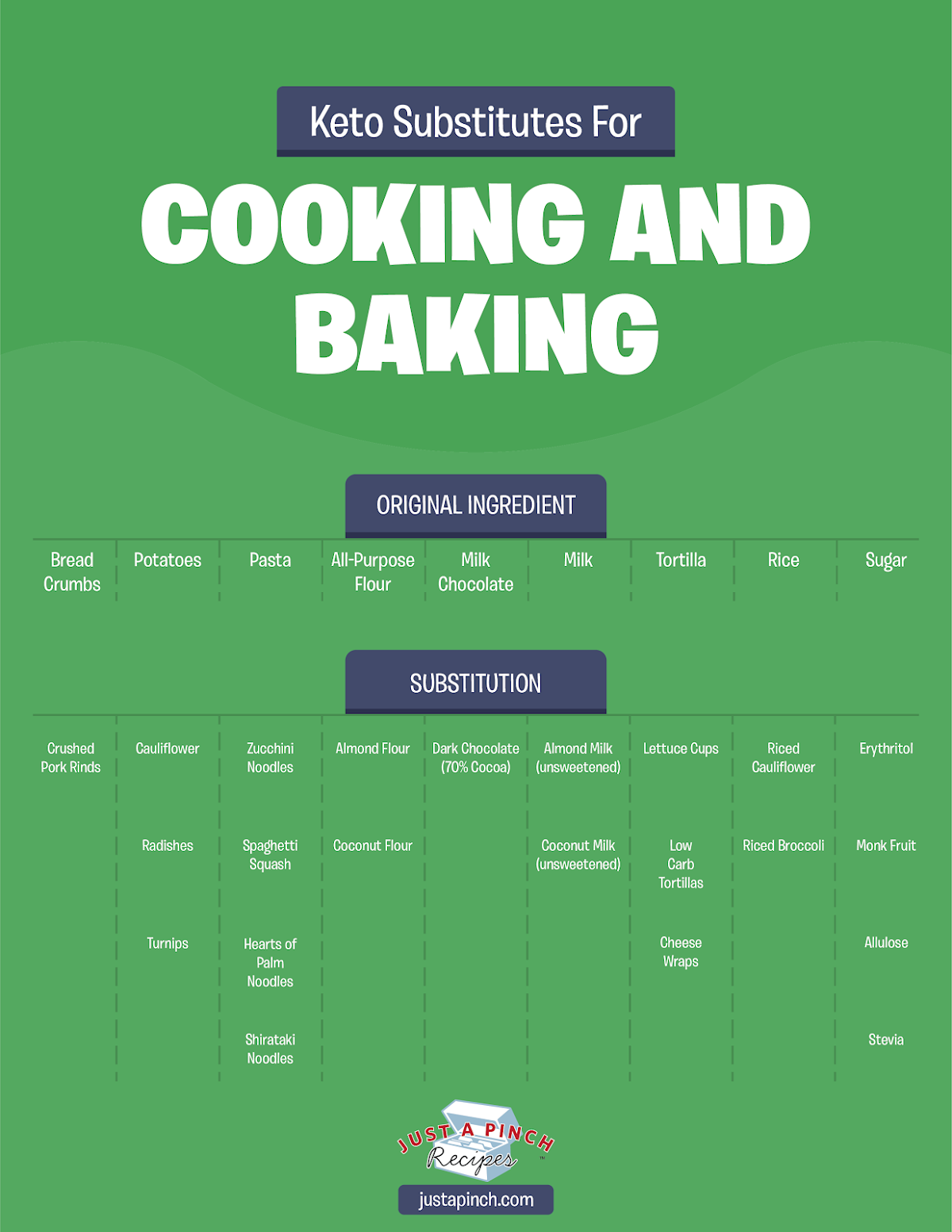 Keto Substitutions for Cooking and Baking