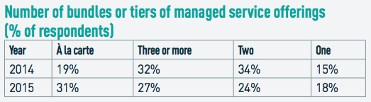 Number of bundles or tiers of managed service offerings (% of respondents)