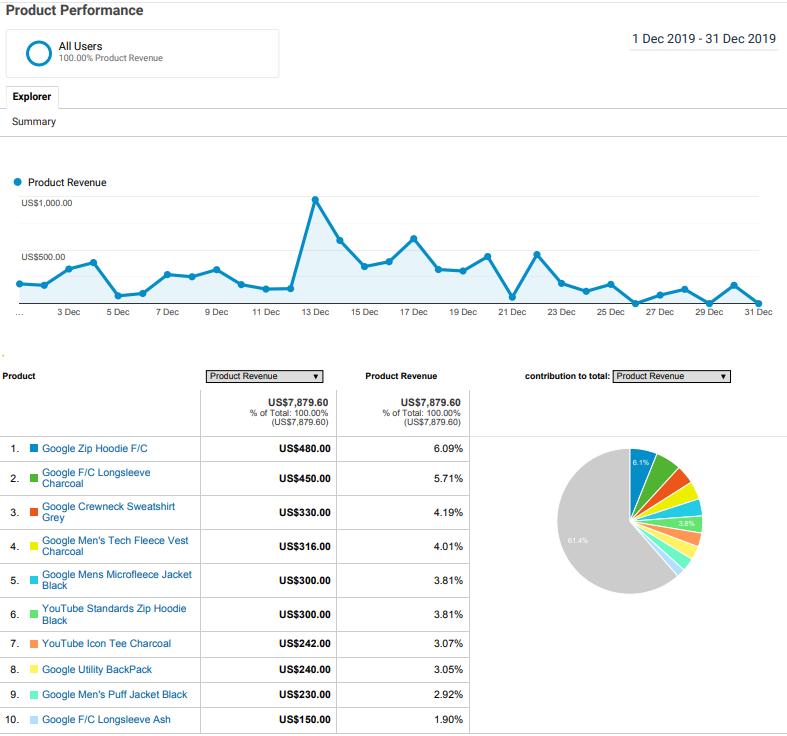 pregled prihodkov po produktih v Google Analytics
