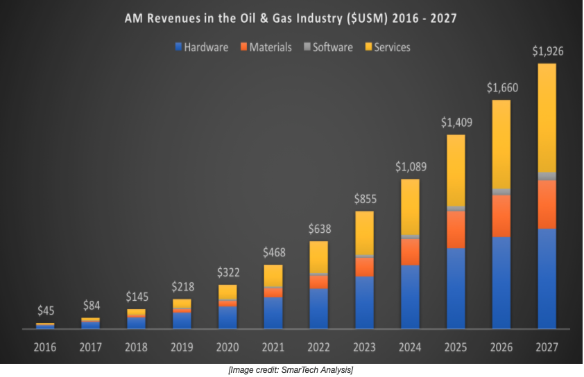 AM revenues in the oil and gas industry 2016 - 2027