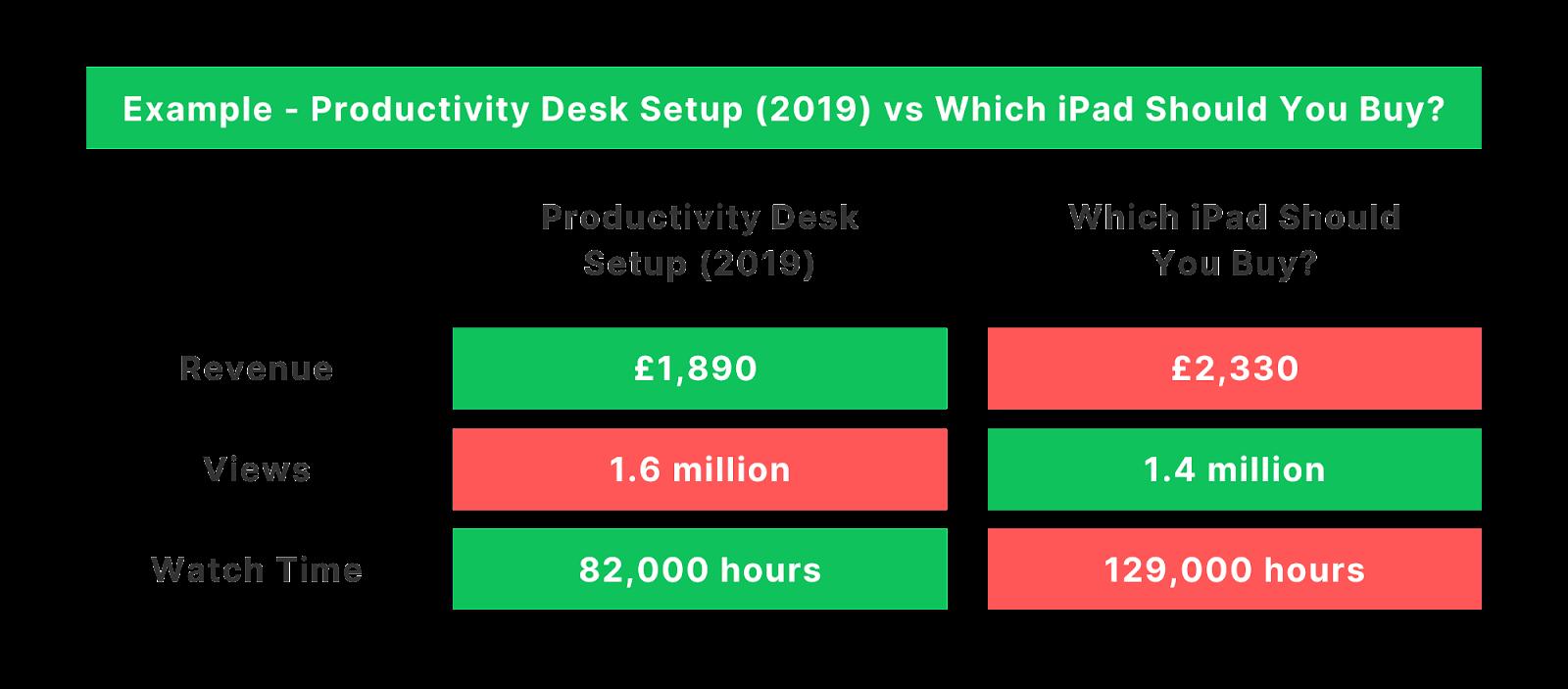 Productivity desk setup vs which ipad should you buy?