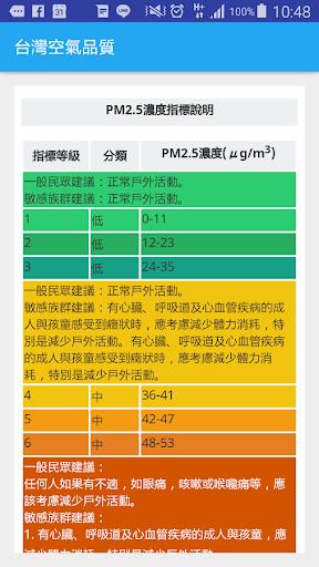 玩免費天氣APP|下載台灣空氣品質-空汙 預防 監控 推播提醒 保護你我的健康 app不用錢|硬是要APP