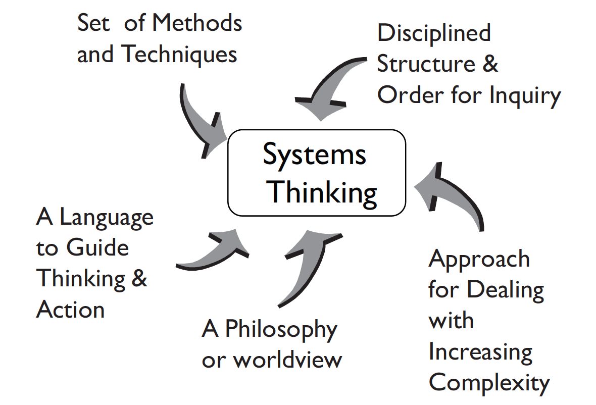 EMBOK Systems Thinking for Engineering Management