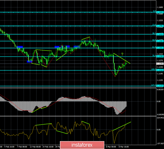 Analysis of the divergence of EUR / USD for March 12. A bearish divergence prepares the euro for a new fall