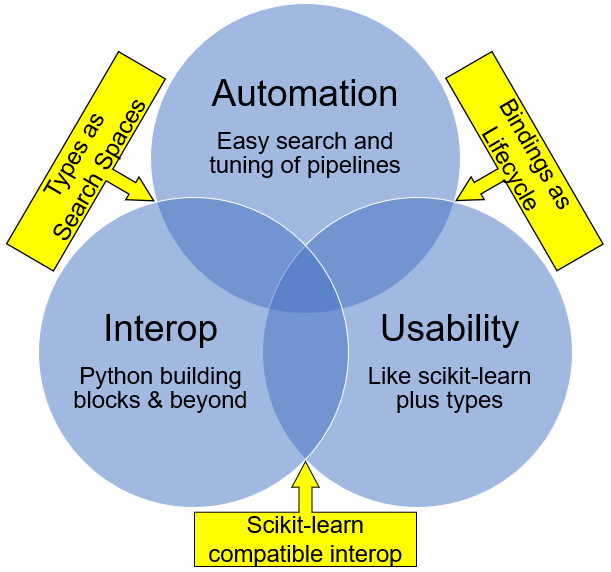 Library Simplifying Automated Machine Learning with LALE
