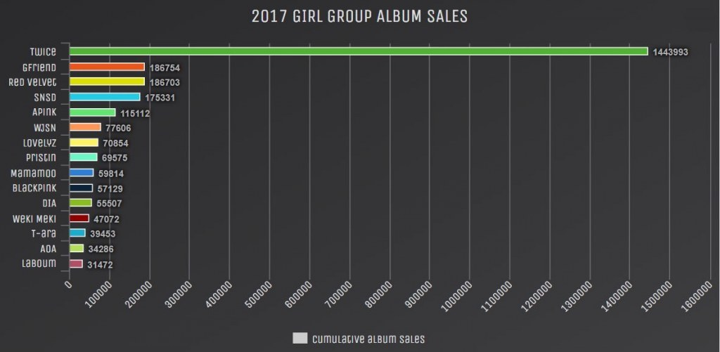 TWICE Sold More Albums Than Every Other Girl Group Combined