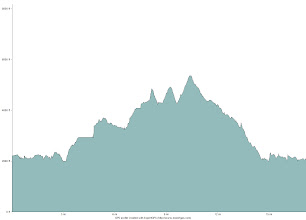 Photo: Elevation profile of the hike over Gray, Skylight, and Marcy.
