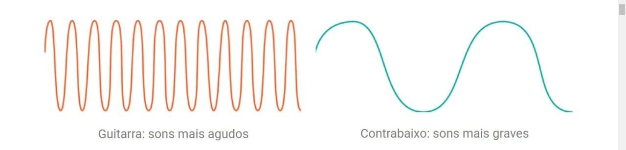 Qual o som do baixo? Ondas de frequência representando as ondas sonoras de guitarra e baixo.