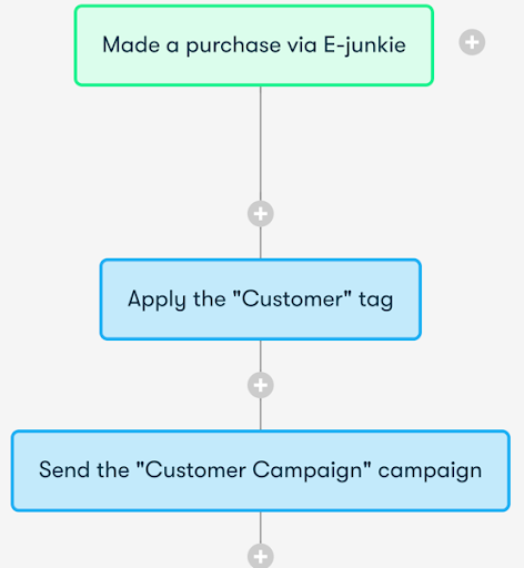 Drip and E-Junkie Integration Screenshot