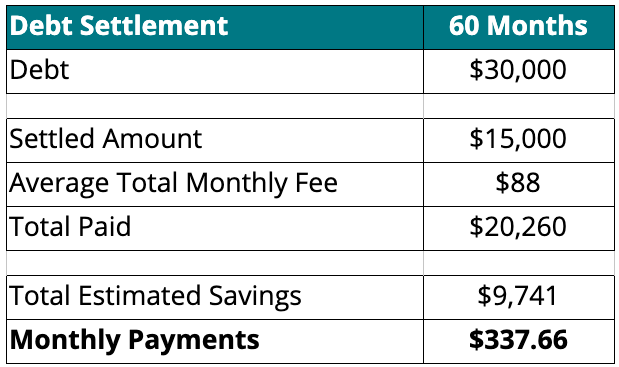 A chart showing what you may pay if you enrolled in a debt settlement program.