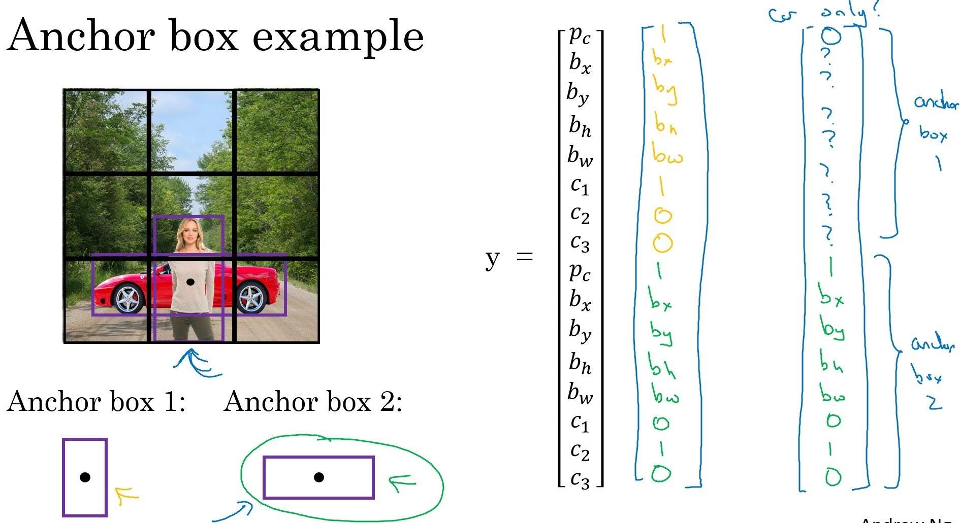 anchor box