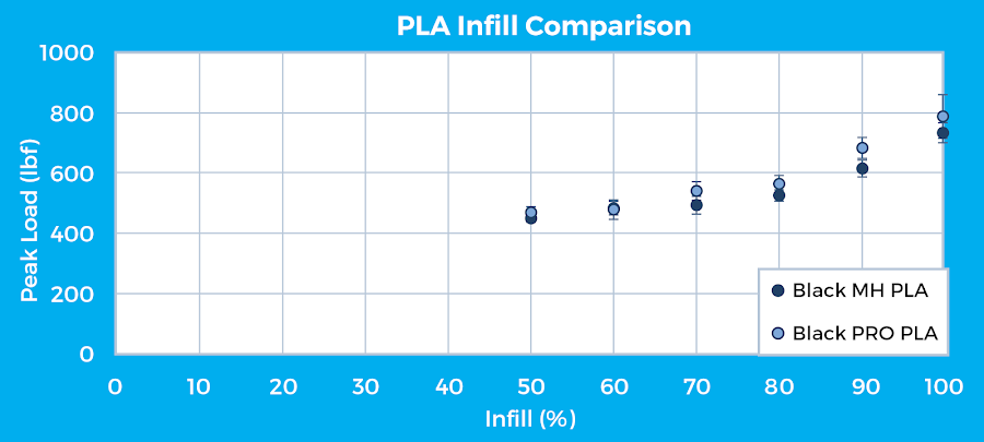 Figure 15: MatterHackers Black MH Build PLA and Black PRO Series PLA percent infill versus peak load.