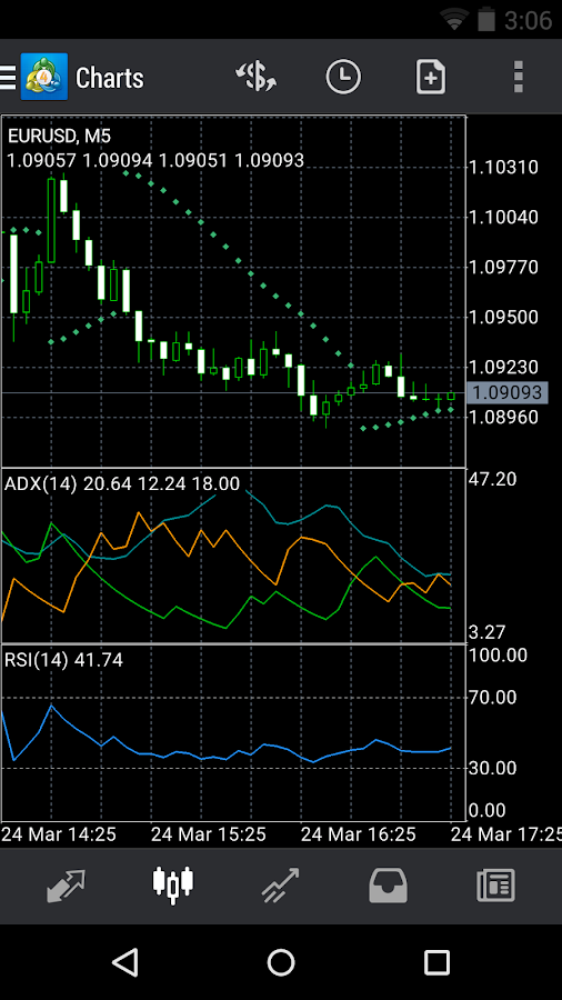 MetaTrader 4 - screenshot