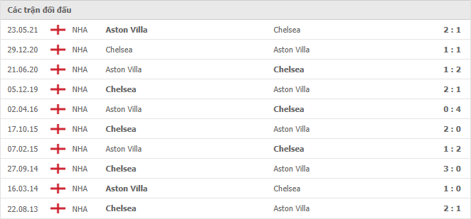 10 cuộc đối đầu gần nhất giữa Manchester United vs Aston Villa