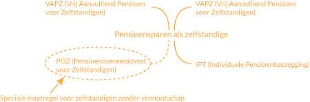 POZ: Nieuwe mogelijkheden pensioensparen voor zelfstandigen