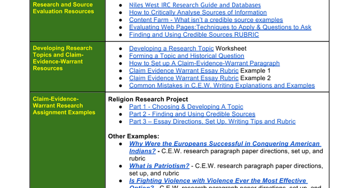 History Research Project Resources - Kosiba 2014 - Google Docs