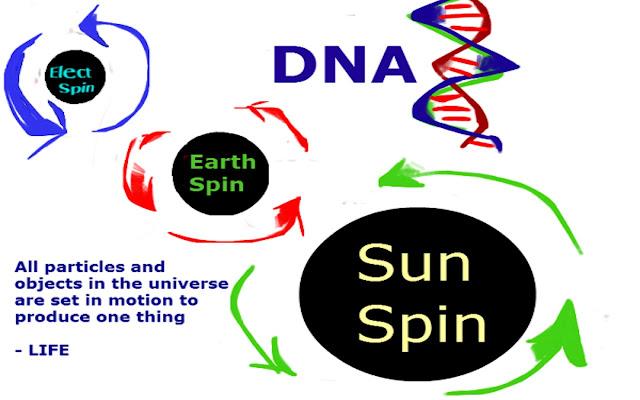Latest Scientific Discoveries