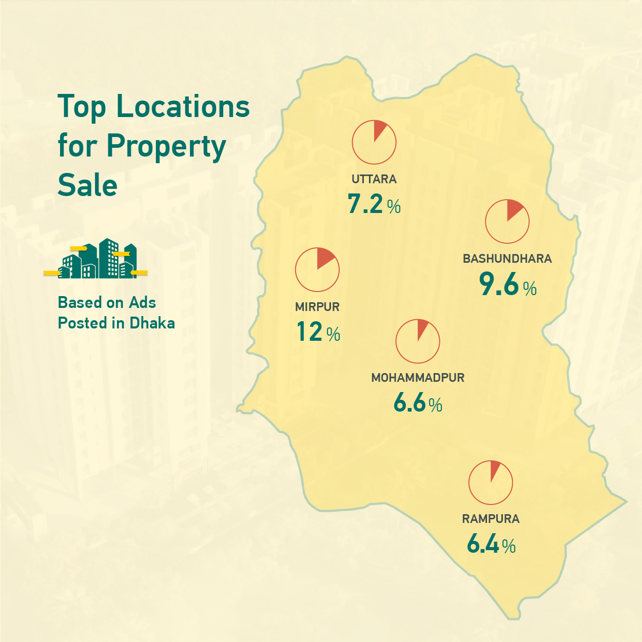Top Locations for Property Sale in Dhaka
