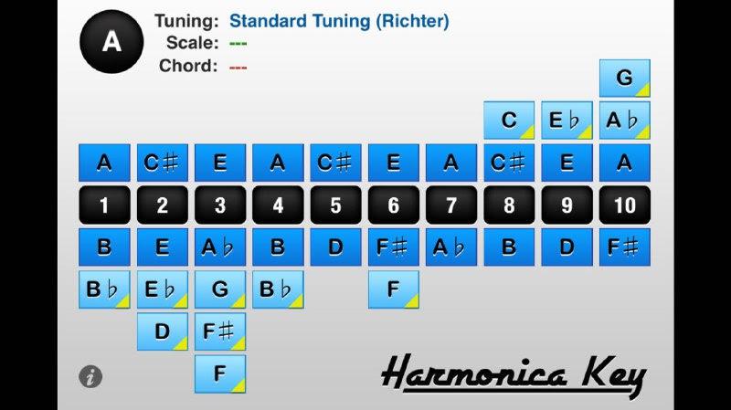 Sơ đồ nốt nhạc kèn Harmonica Diatonic 10 lỗ tông A