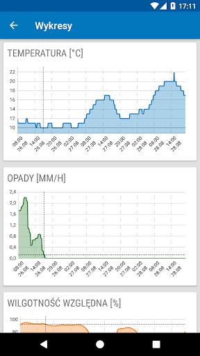 Weather ICM u2014 the best forecast for Europe 1.5.5 screenshots 5
