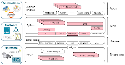 PYNQ - Python productivity for Zynq - Home