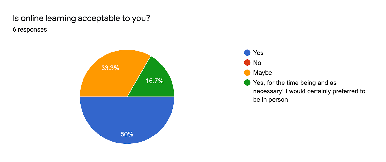 Forms response chart. Question title: Is online learning acceptable to you?. Number of responses: 6 responses.