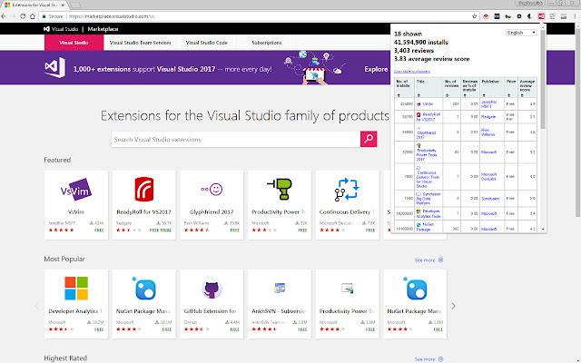 Visual Studio Marketplace Metrics