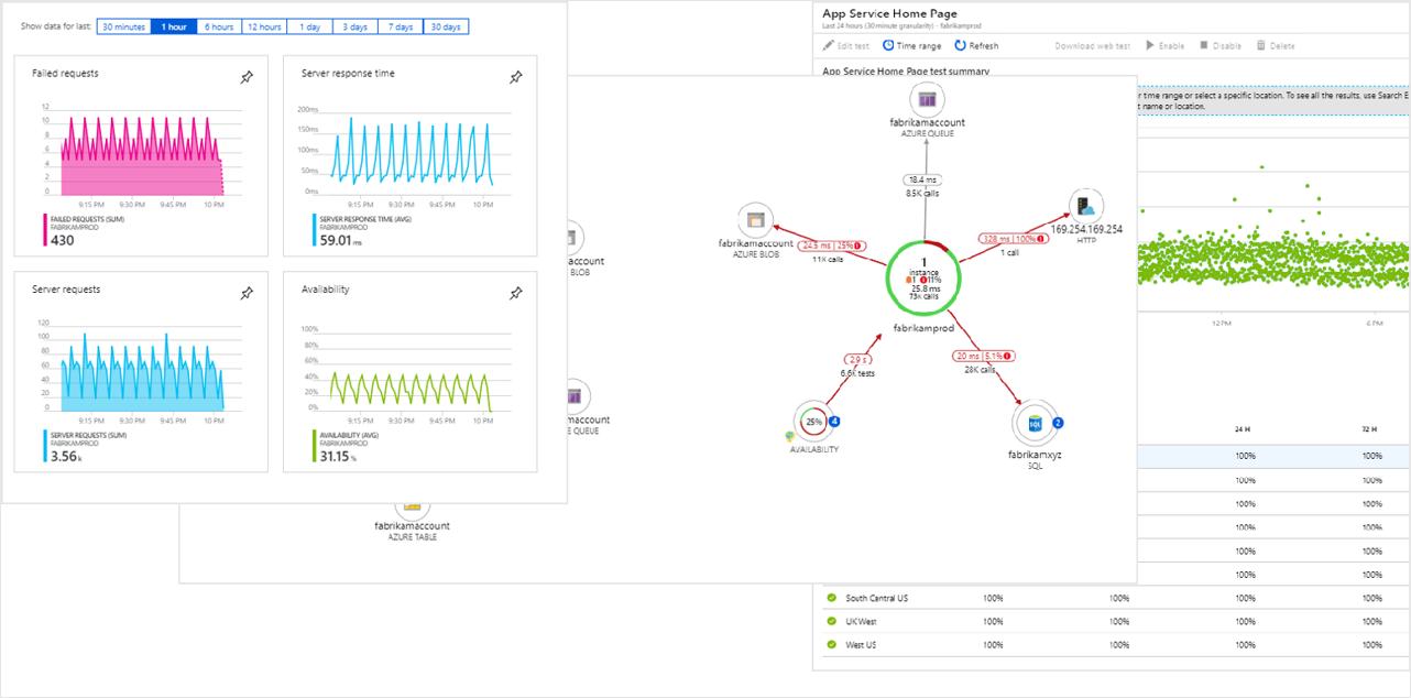 Azure Monitor overview - Azure Monitor   Microsoft Docs