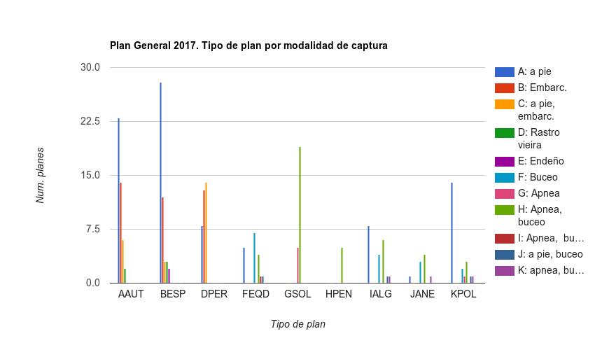 Modalidad de captura por tipo de plan 2017
