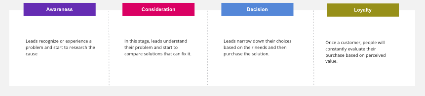 An explanation of the 4 stages of the modern buyer journey: awareness, consideration, decision, and loyalty.