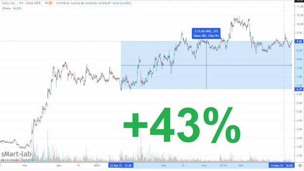 Как заработать на бирже 48,8% за полгода
