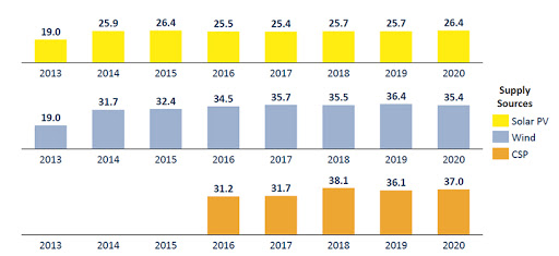 The average annual capacity factor of the solar PV, wind and CSP fleet in 2020.