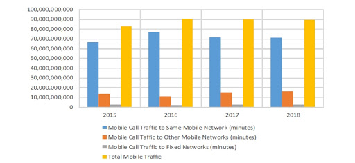 Mobile voice traffic in minutes for the 12-month period ending 30 September each year.
